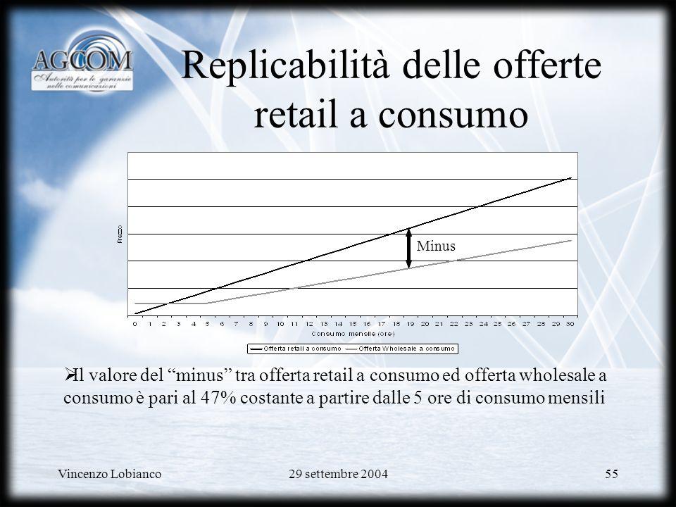 Replicabilità delle offerte retail a consumo