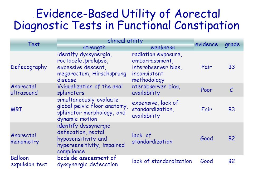 . Evidence-Based Utility of Aorectal Diagnostic Tests in Functional Constipation