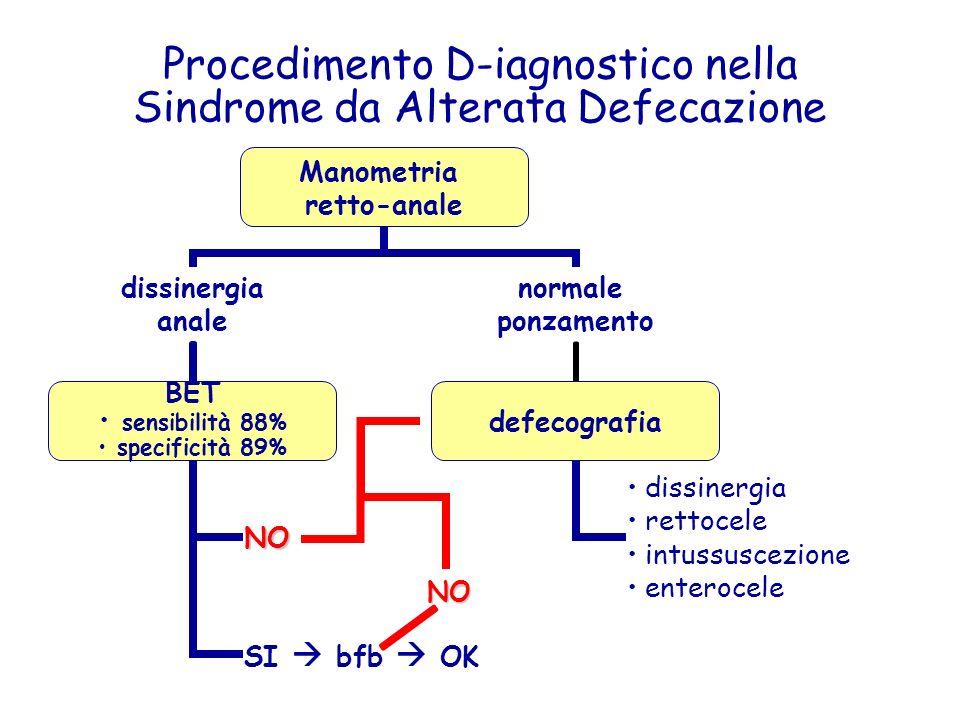 Procedimento D-iagnostico nella Sindrome da Alterata Defecazione