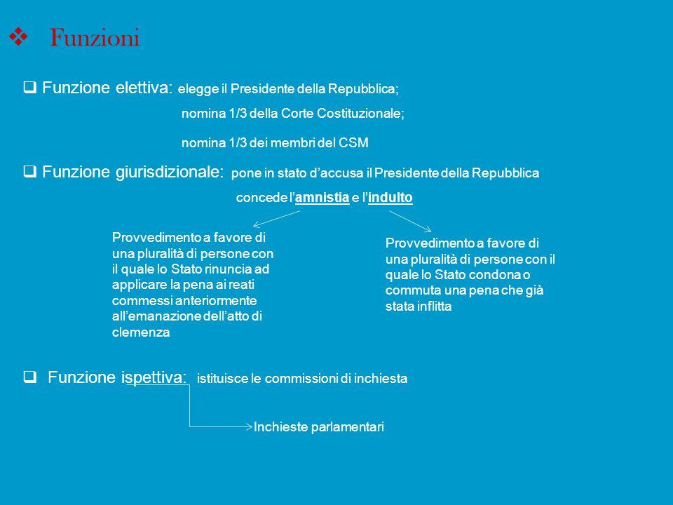Funzioni Funzione elettiva: elegge il Presidente della Repubblica;