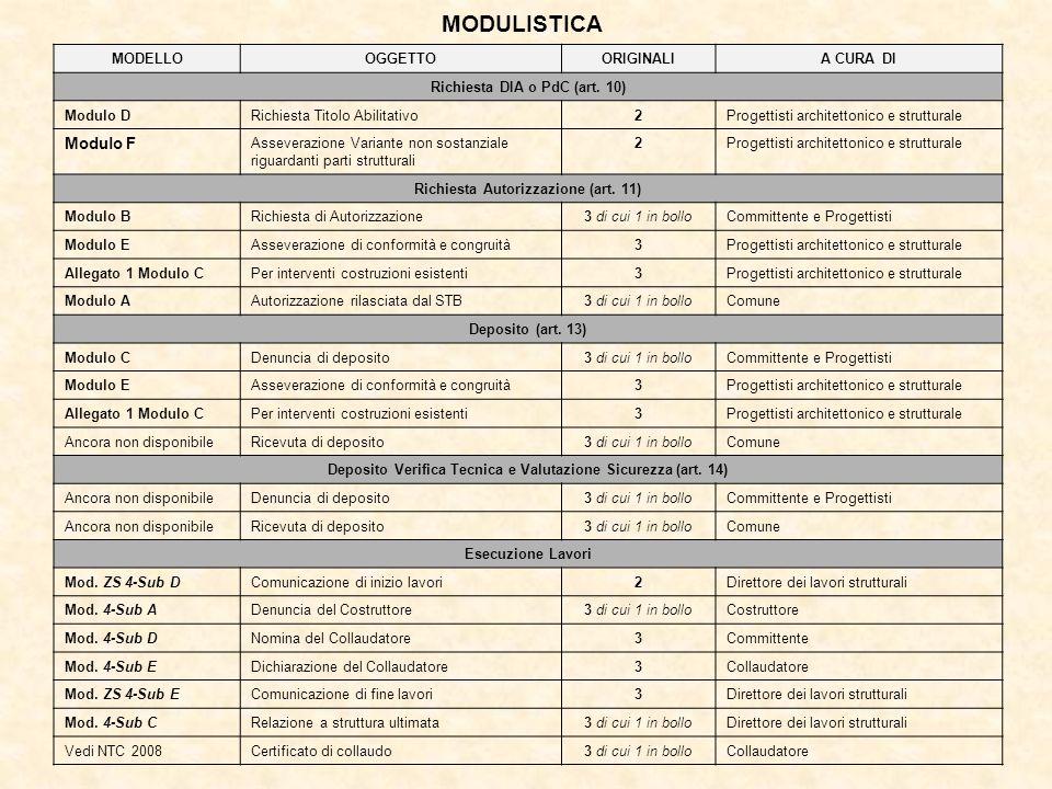 MODULISTICA Modulo F MODELLO OGGETTO ORIGINALI A CURA DI