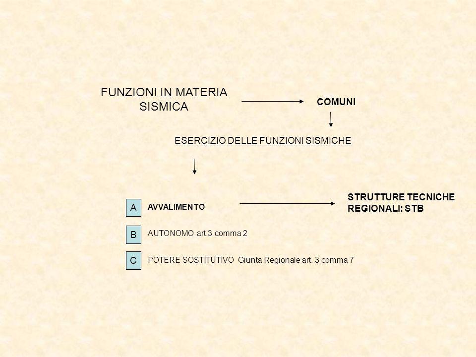 FUNZIONI IN MATERIA SISMICA