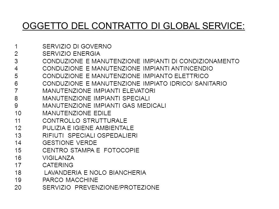 OGGETTO DEL CONTRATTO DI GLOBAL SERVICE: