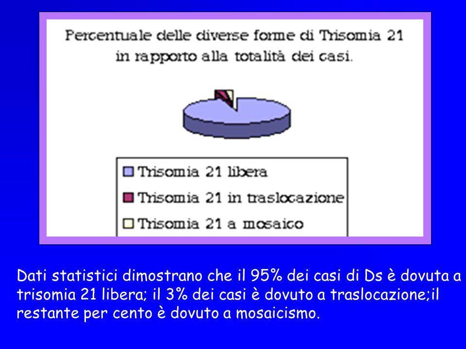 Dati statistici dimostrano che il 95% dei casi di Ds è dovuta a trisomia 21 libera; il 3% dei casi è dovuto a traslocazione;il restante per cento è dovuto a mosaicismo.