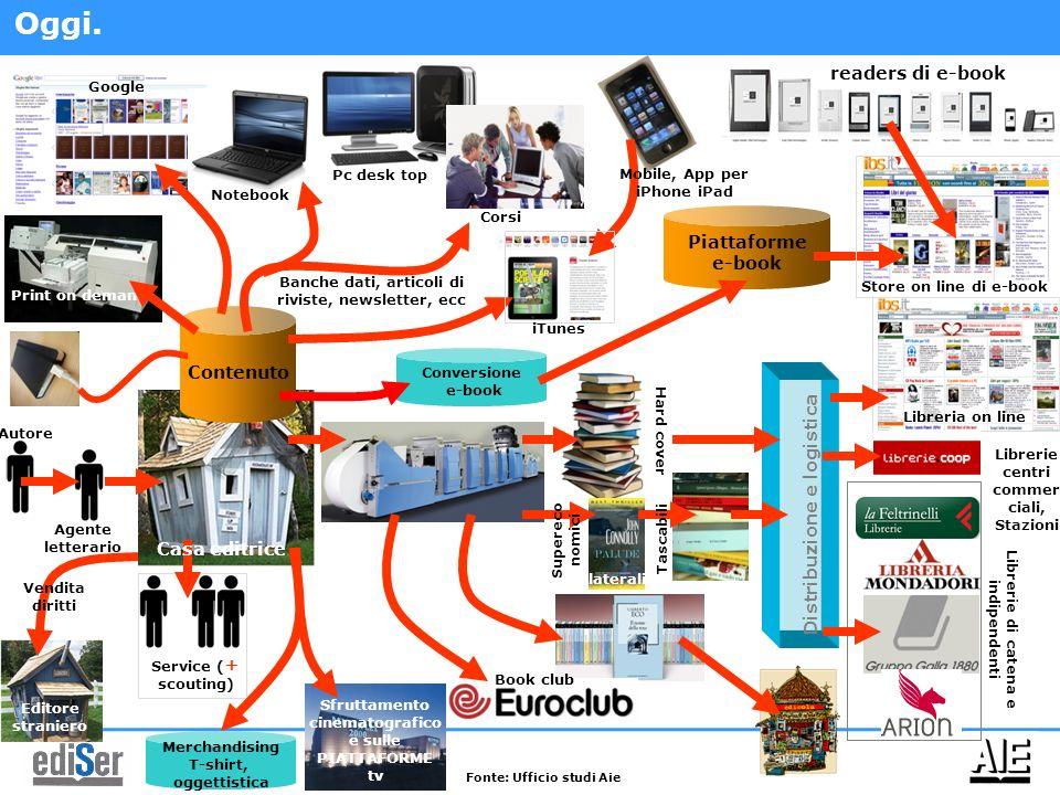 Oggi. readers di e-book Piattaforme e-book Contenuto