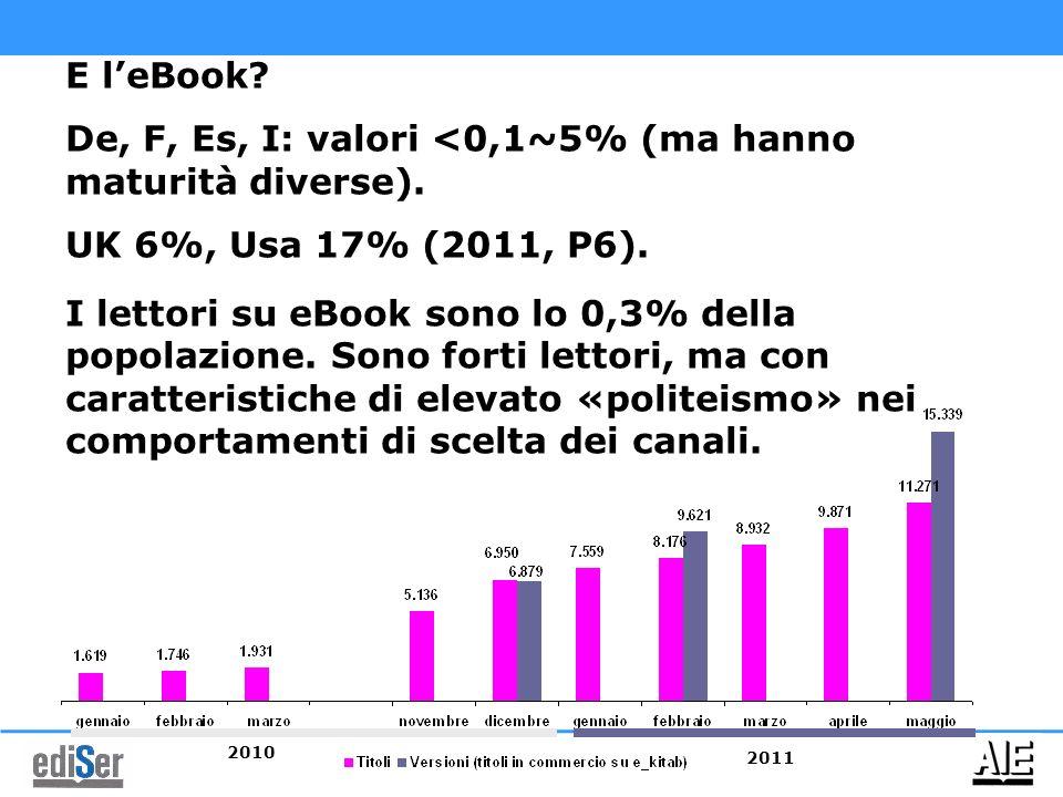 De, F, Es, I: valori <0,1~5% (ma hanno maturità diverse).