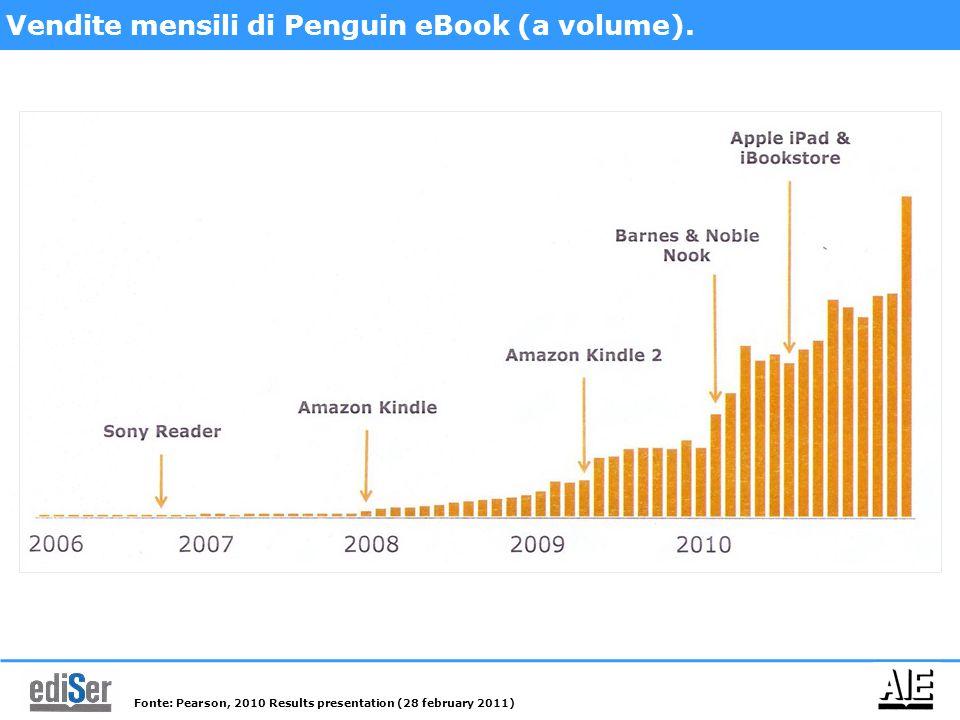 Vendite mensili di Penguin eBook (a volume).