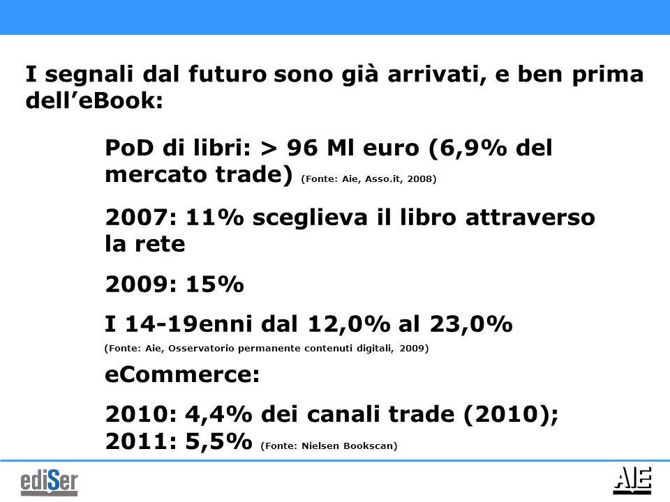 I segnali dal futuro sono già arrivati, e ben prima dell'eBook: