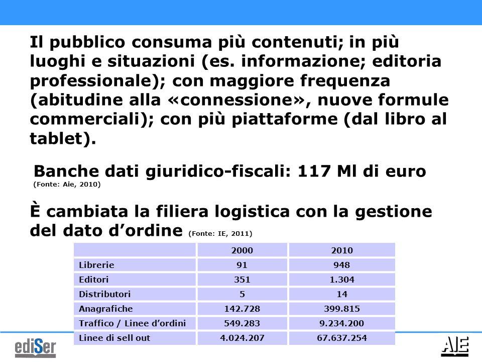Banche dati giuridico-fiscali: 117 Ml di euro (Fonte: Aie, 2010)