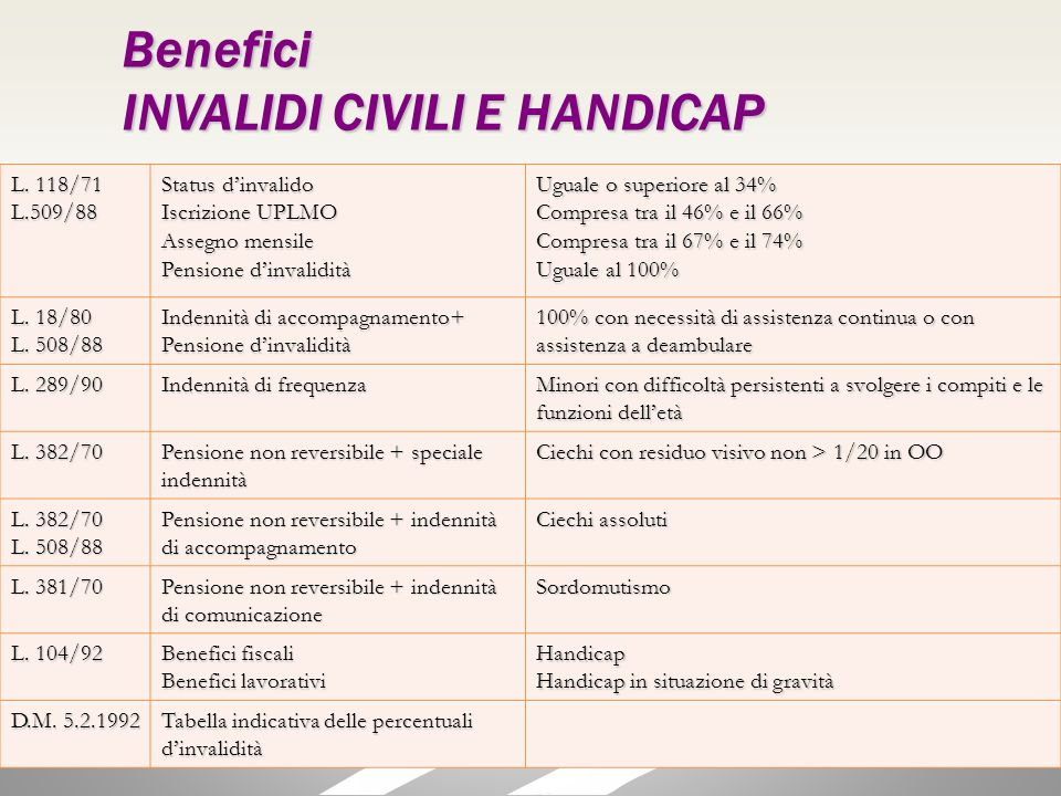 INVALIDI CIVILI E HANDICAP