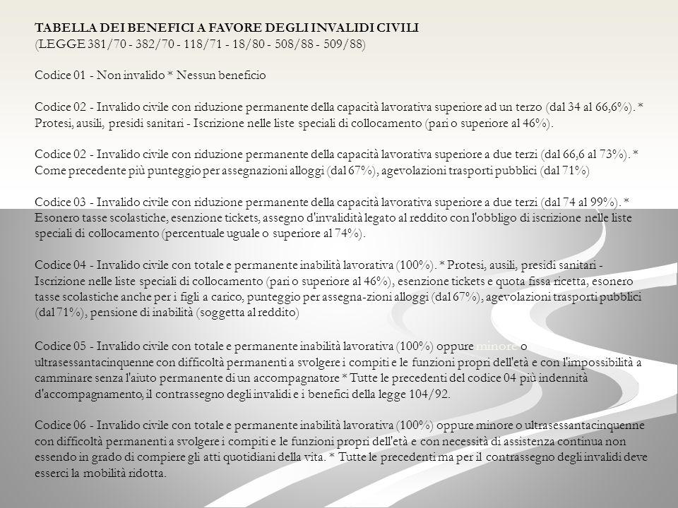 TABELLA DEI BENEFICI A FAVORE DEGLI INVALIDI CIVILI (LEGGE 381/70 - 382/70 - 118/71 - 18/80 - 508/88 - 509/88)