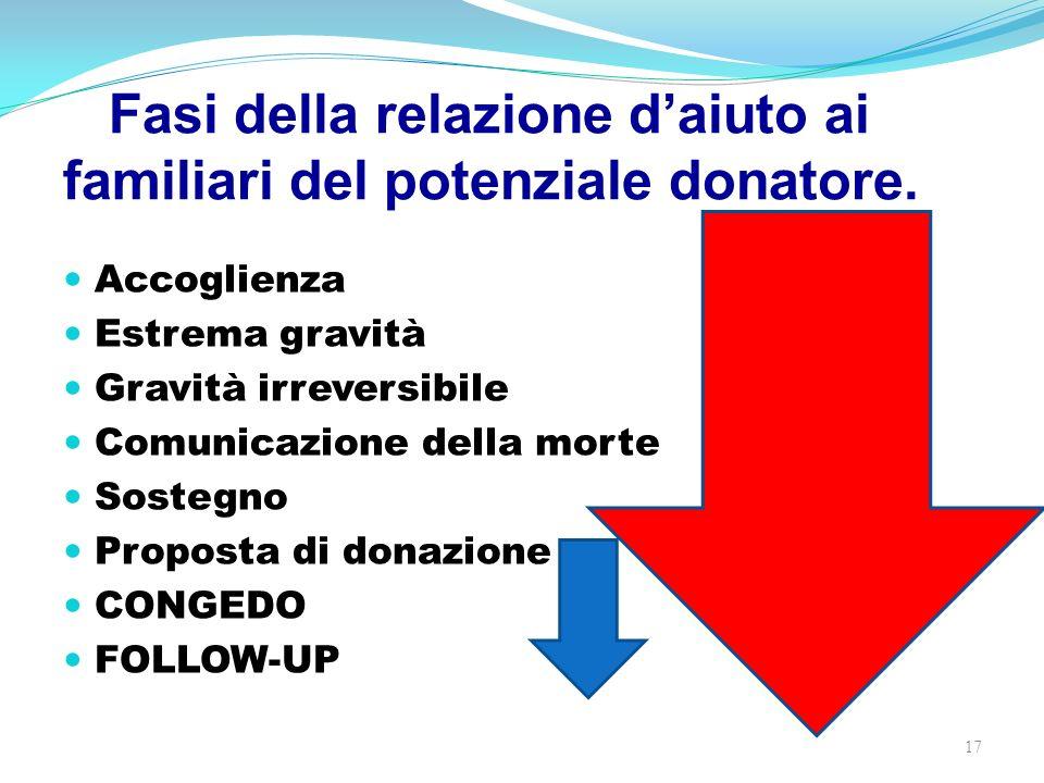 Fasi della relazione d'aiuto ai familiari del potenziale donatore.