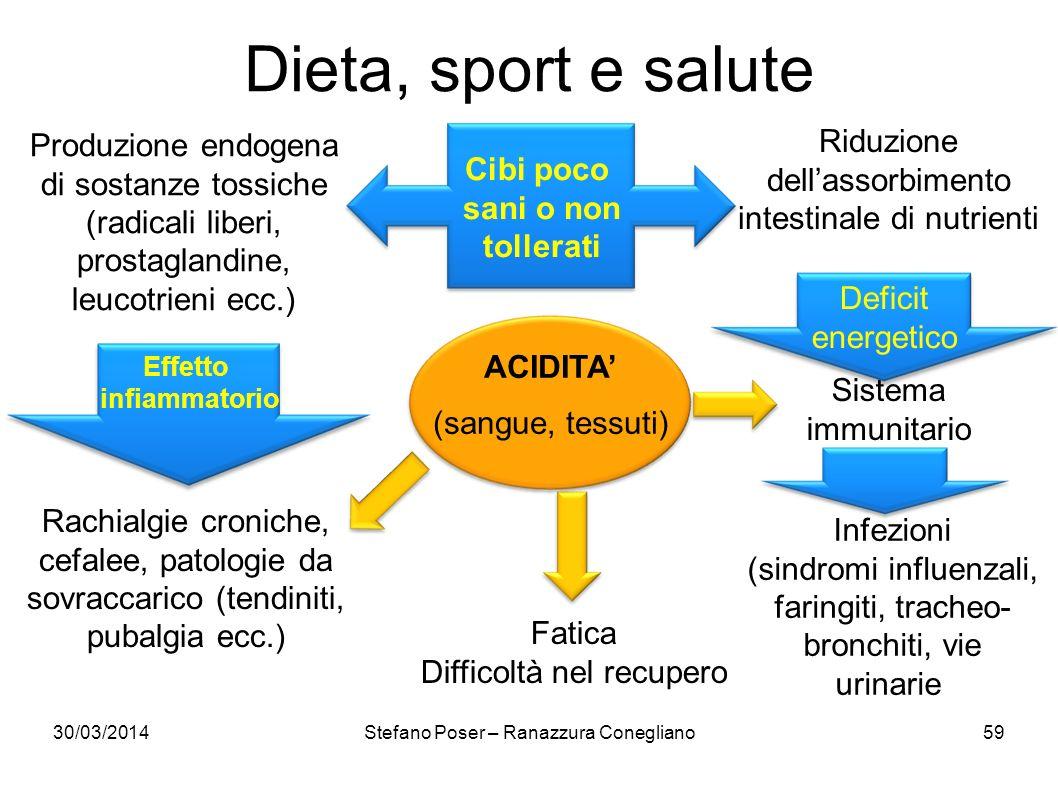 Dieta, sport e salute Produzione endogena di sostanze tossiche (radicali liberi, prostaglandine, leucotrieni ecc.)