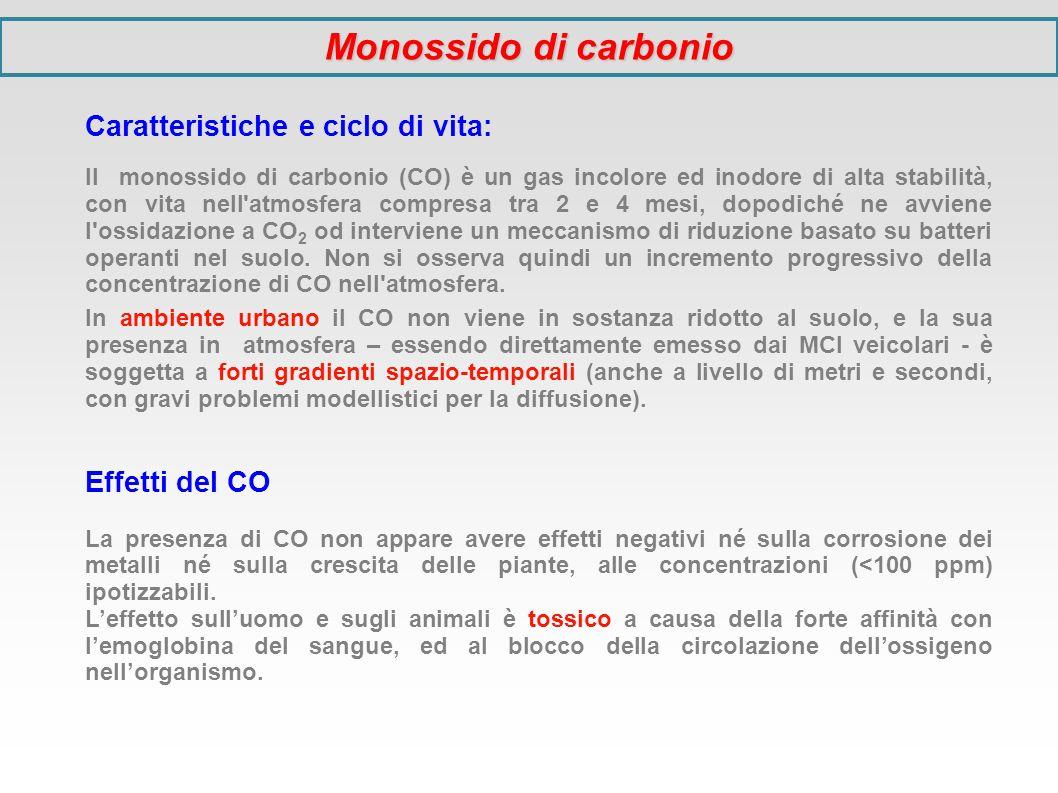 Monossido di carbonio Caratteristiche e ciclo di vita: Effetti del CO