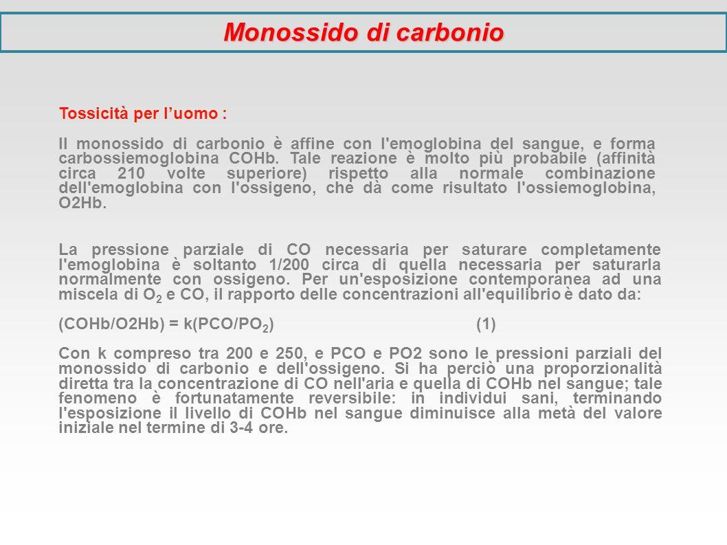 Monossido di carbonio Tossicità per l'uomo :