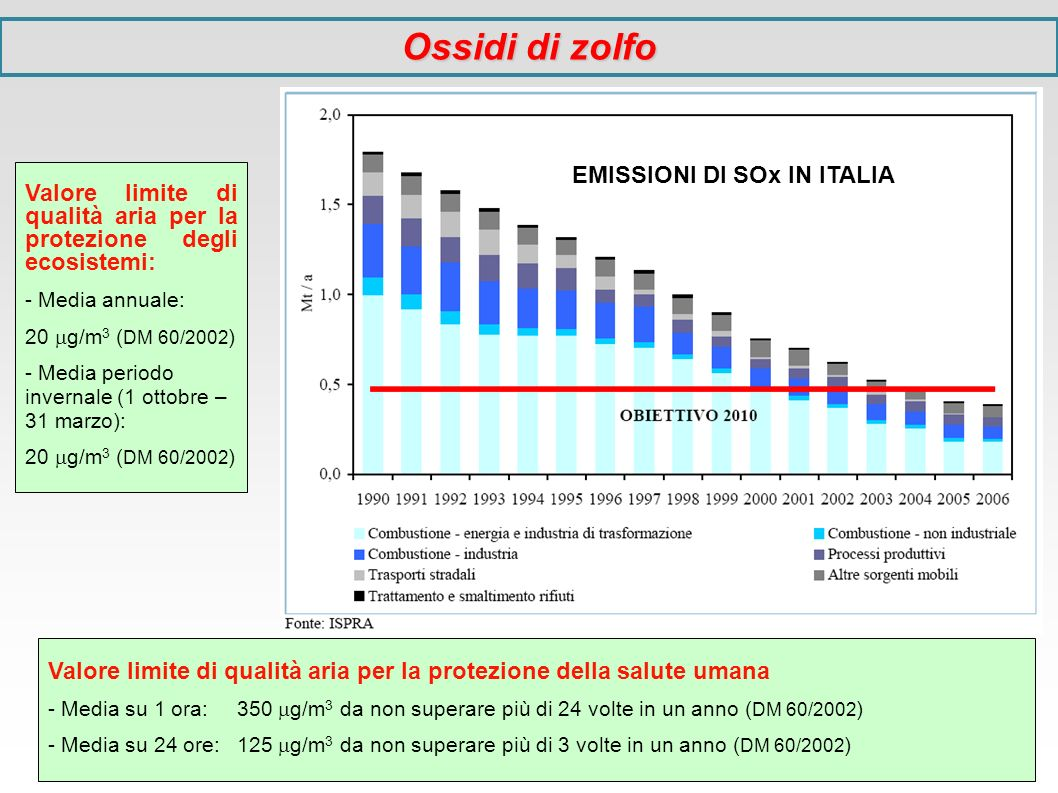 EMISSIONI DI SOx IN ITALIA