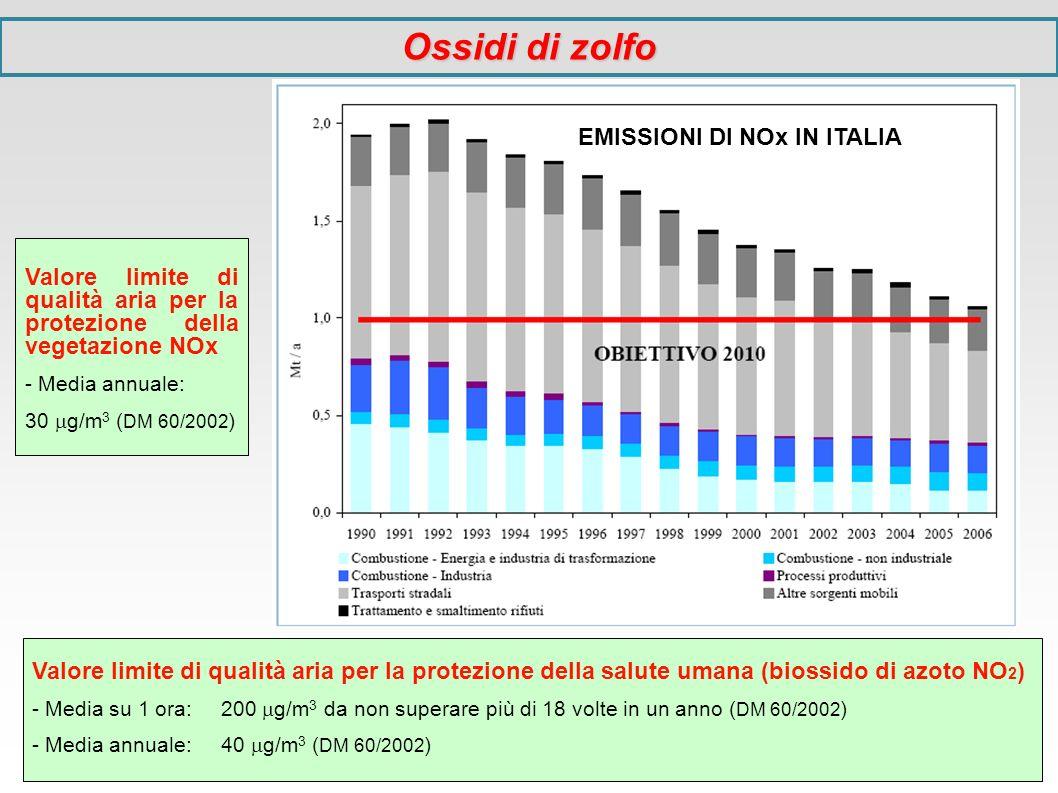 EMISSIONI DI NOx IN ITALIA
