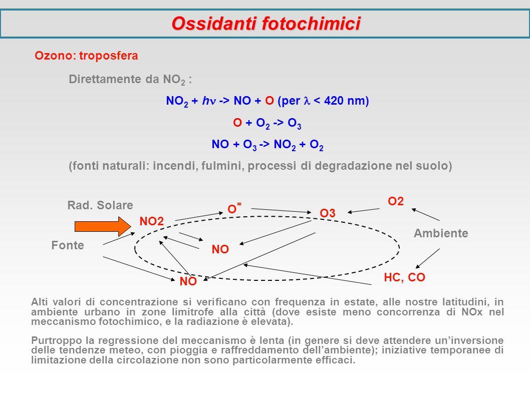 Ossidanti fotochimici NO2 + h -> NO + O (per  < 420 nm)
