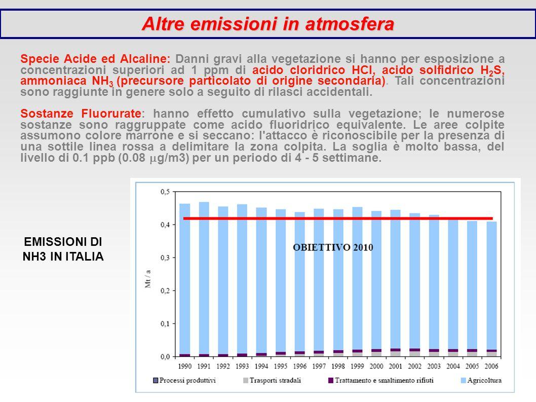 Altre emissioni in atmosfera EMISSIONI DI NH3 IN ITALIA