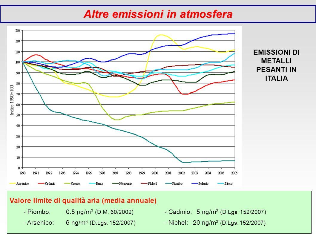 Altre emissioni in atmosfera EMISSIONI DI METALLI PESANTI IN ITALIA