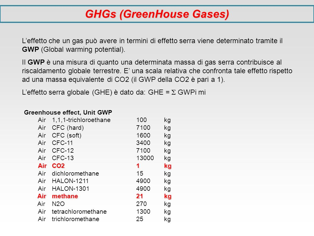 GHGs (GreenHouse Gases)