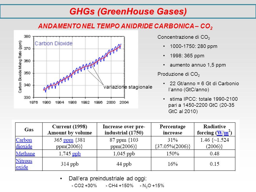GHGs (GreenHouse Gases) ANDAMENTO NEL TEMPO ANIDRIDE CARBONICA – CO2