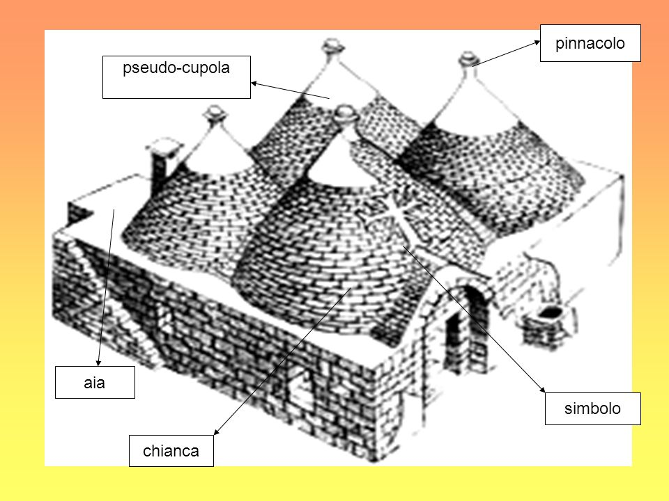 pinnacolo pseudo-cupola aia simbolo chianca