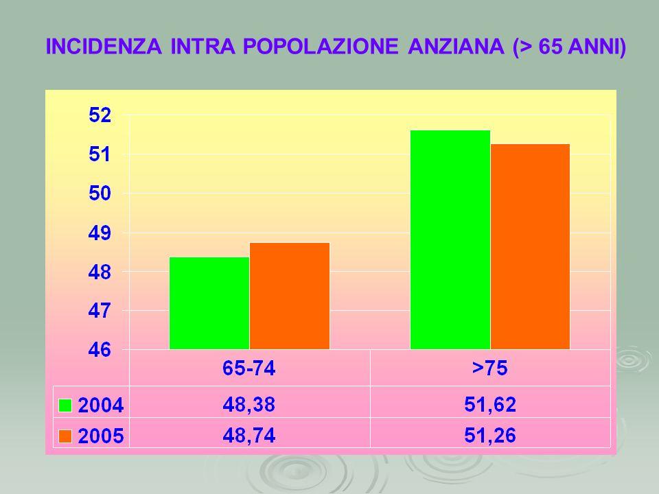 INCIDENZA INTRA POPOLAZIONE ANZIANA (> 65 ANNI)