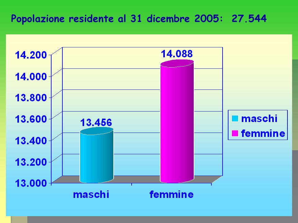 Popolazione residente al 31 dicembre 2005: 27.544
