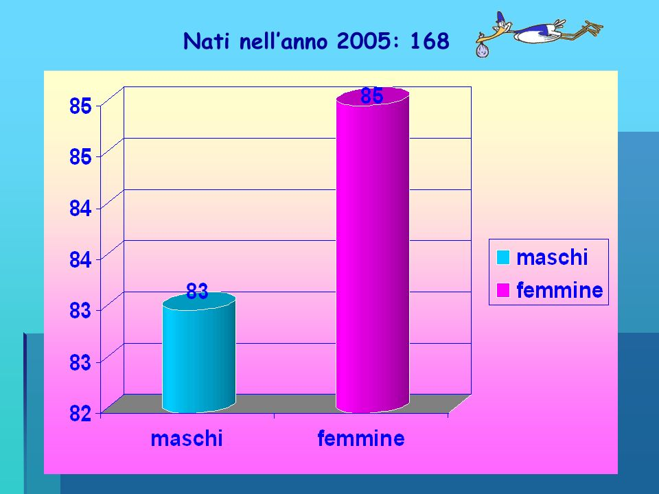 Nati nell'anno 2005: 168