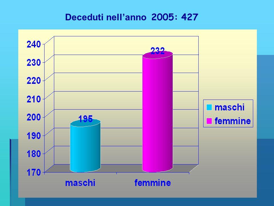 Deceduti nell'anno 2005: 427