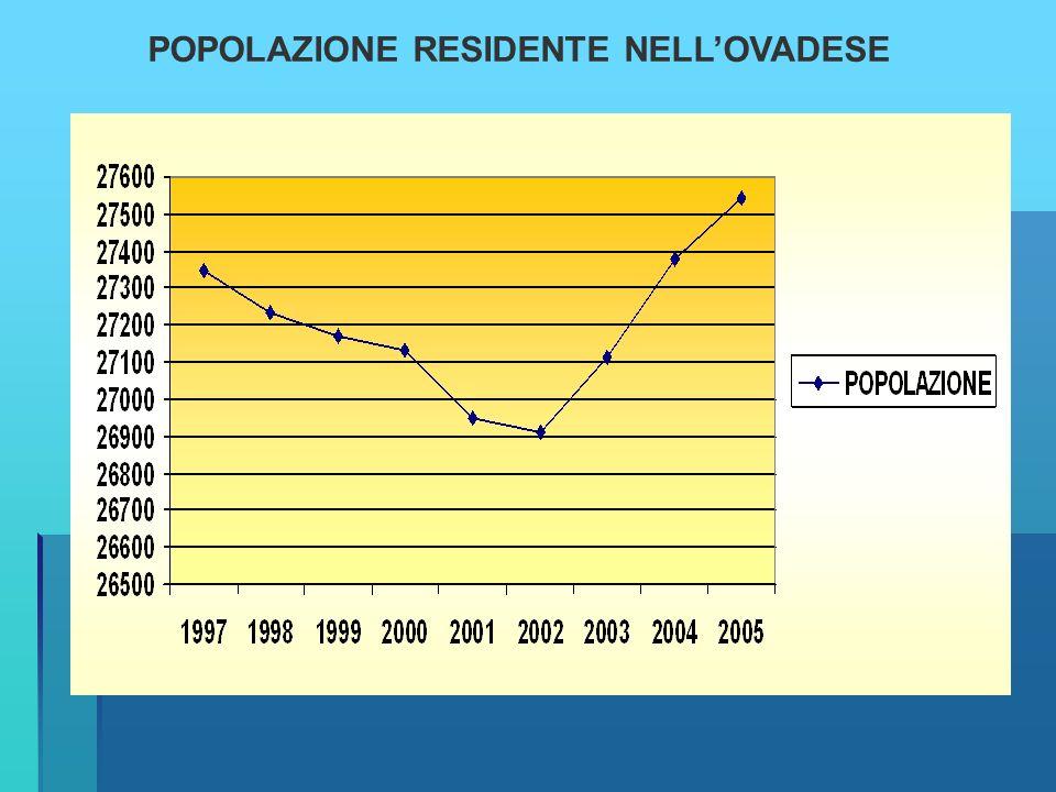 POPOLAZIONE RESIDENTE NELL'OVADESE