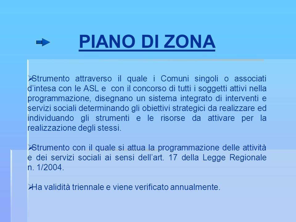 PIANO DI ZONA