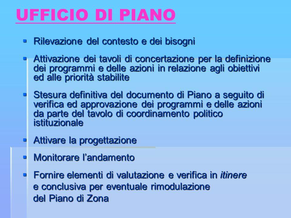 UFFICIO DI PIANO Rilevazione del contesto e dei bisogni