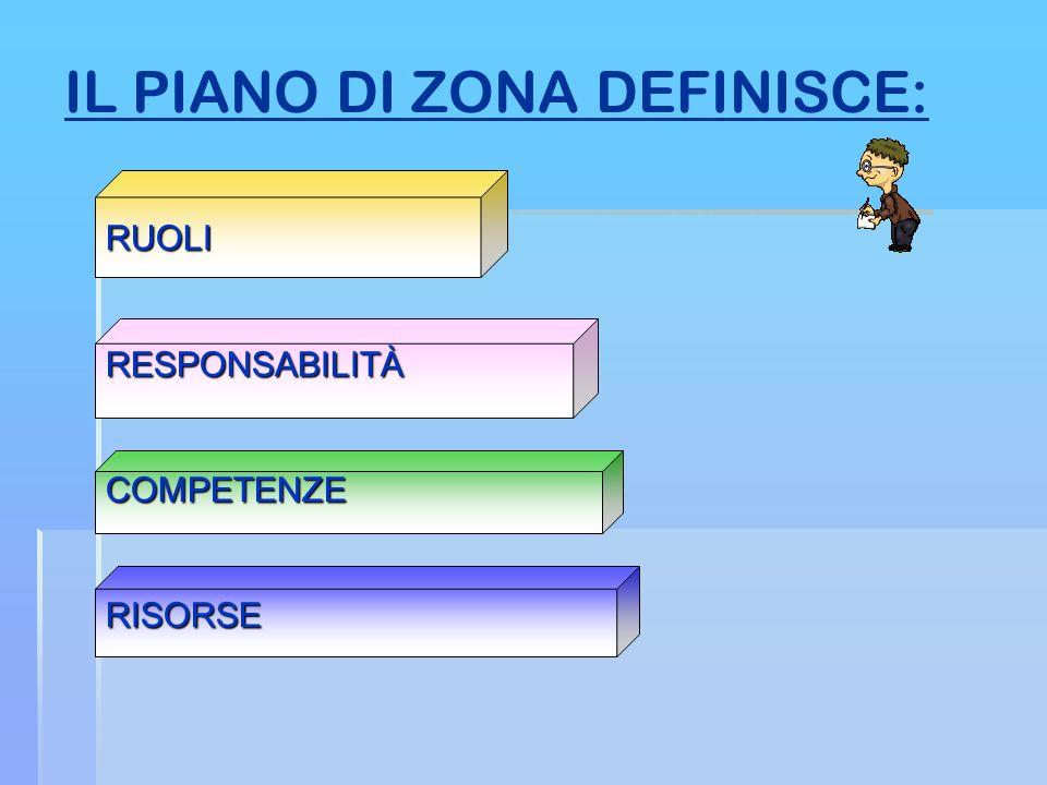 IL PIANO DI ZONA DEFINISCE: