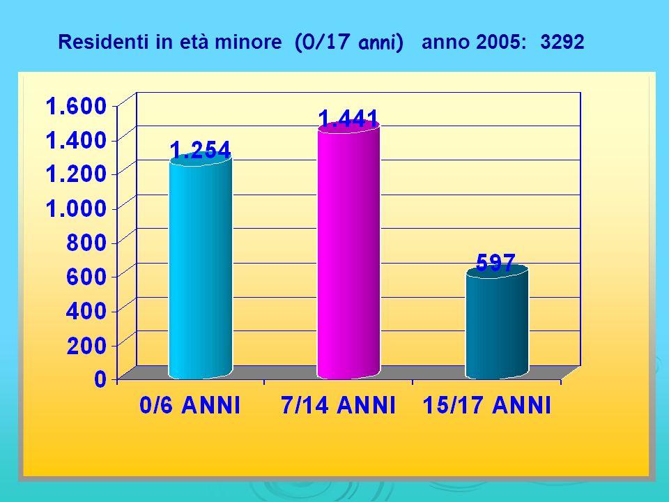 Residenti in età minore (0/17 anni) anno 2005: 3292