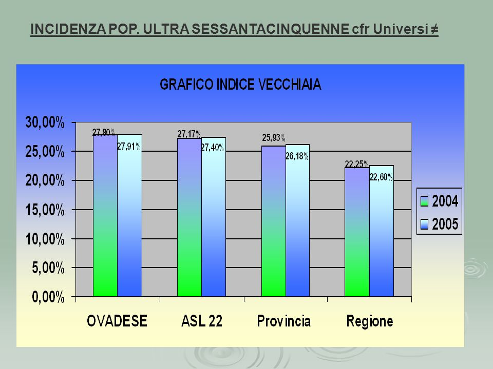 INCIDENZA POP. ULTRA SESSANTACINQUENNE cfr Universi ≠