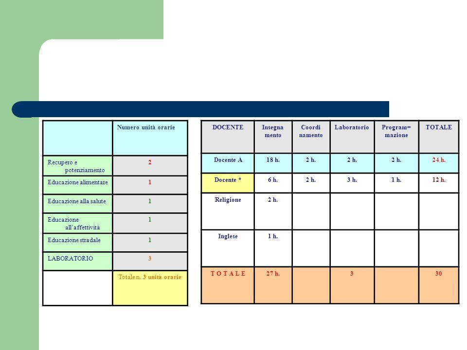 Numero unità orarie Recupero e potenziamento. 2. Educazione alimentare. 1. Educazione alla salute.