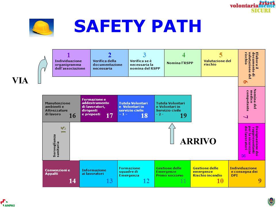 SAFETY PATH Individuazione. organigramma. dell'associazione. 1. Verifica della. documentazione.