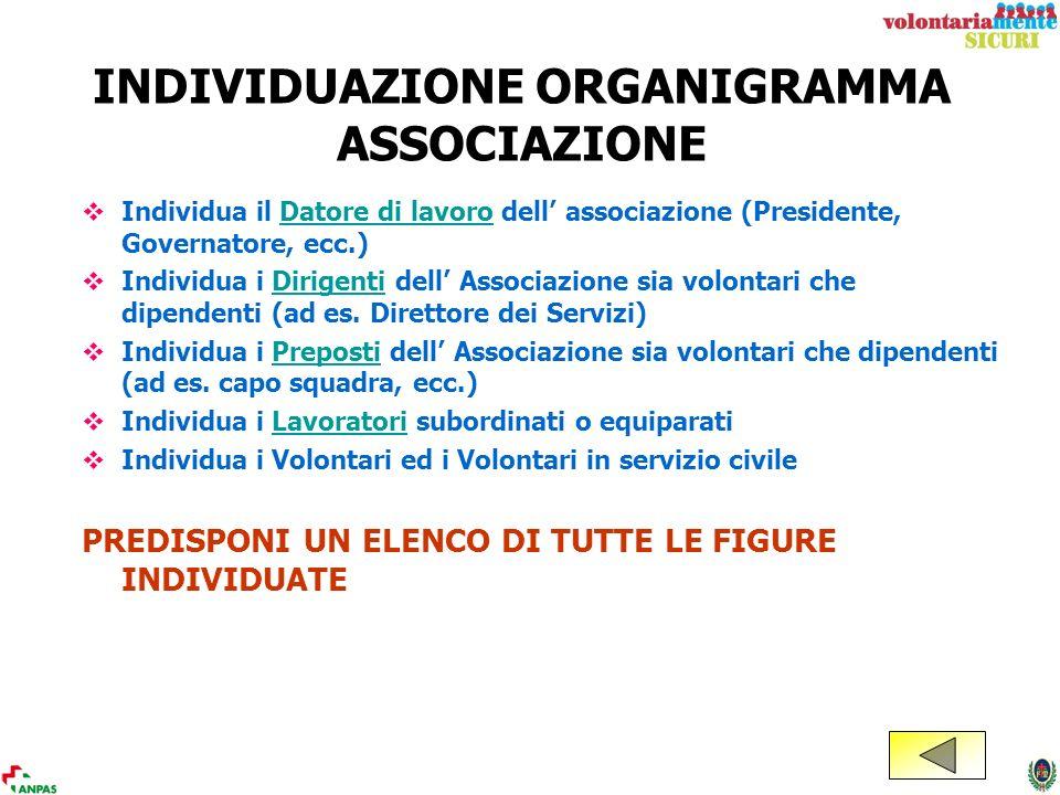 INDIVIDUAZIONE ORGANIGRAMMA ASSOCIAZIONE