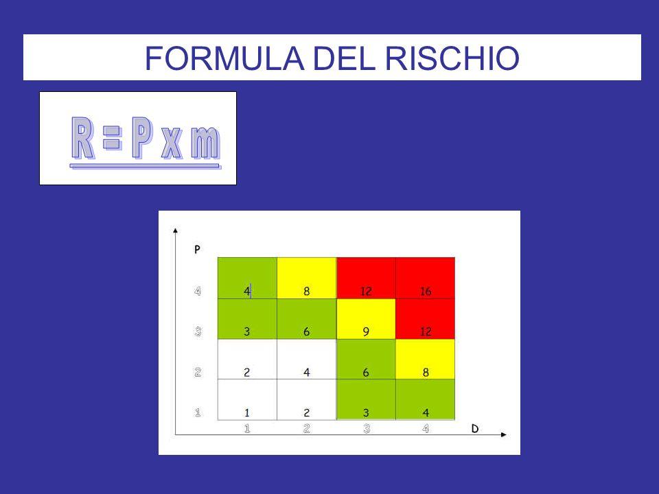 FORMULA DEL RISCHIO R = P x m