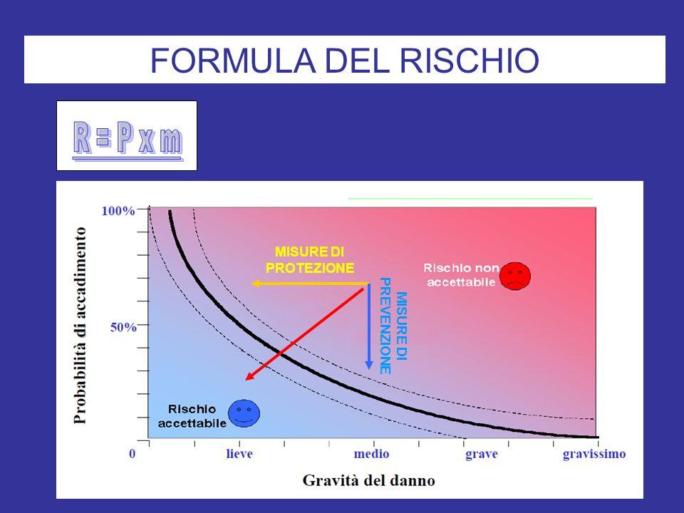 FORMULA DEL RISCHIO R = P x m MISURE DI PROTEZIONE
