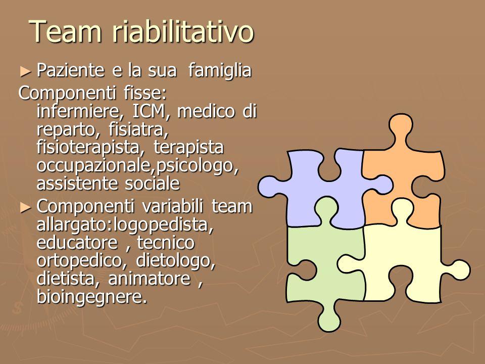 Team riabilitativo Paziente e la sua famiglia