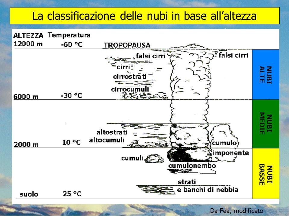 La classificazione delle nubi in base all'altezza