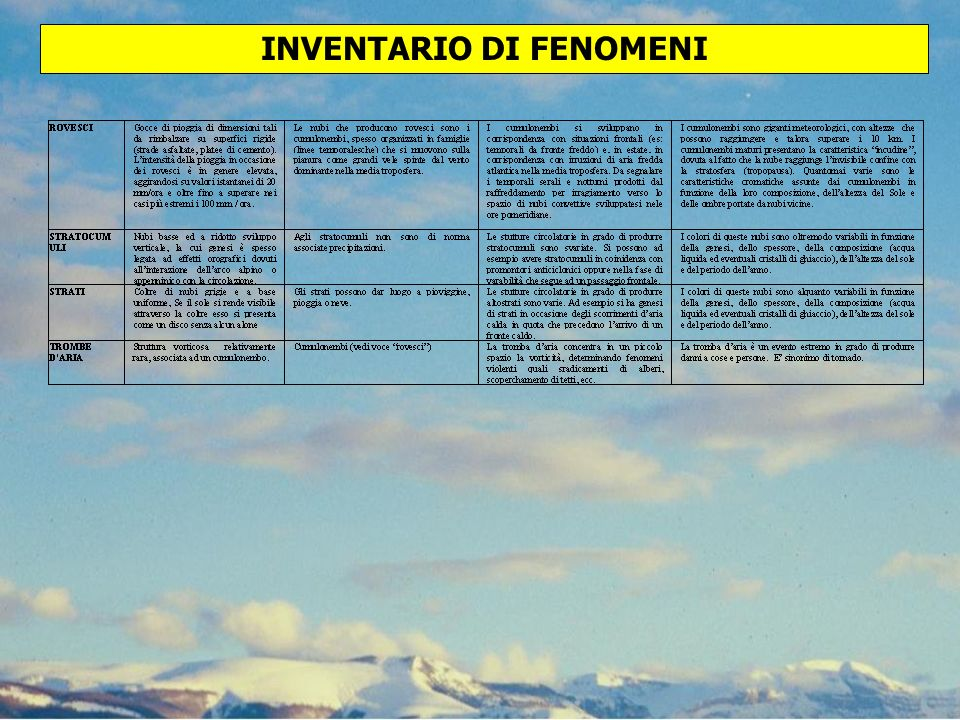 INVENTARIO DI FENOMENI