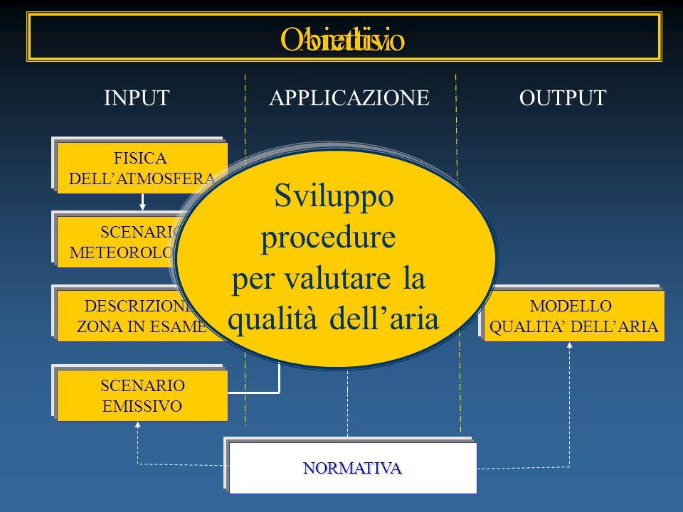 Obiettivo Analisi Sviluppo procedure per valutare la qualità dell'aria