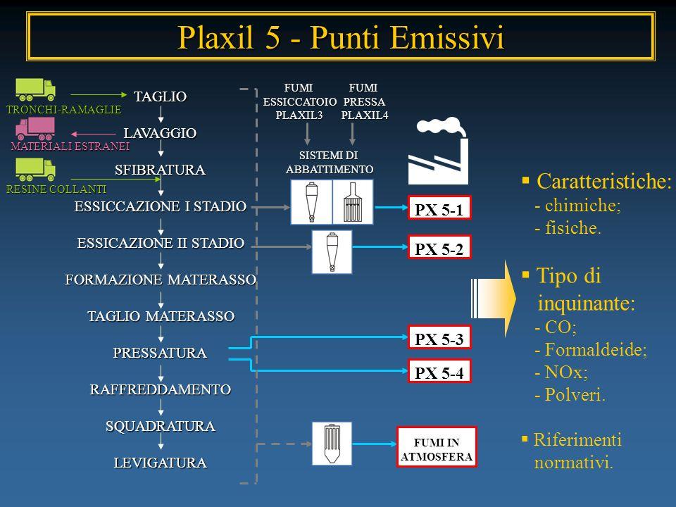 Plaxil 5 - Punti Emissivi