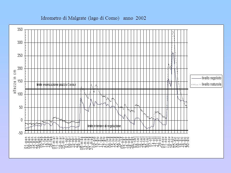 Idrometro di Malgrate (lago di Como) anno 2002