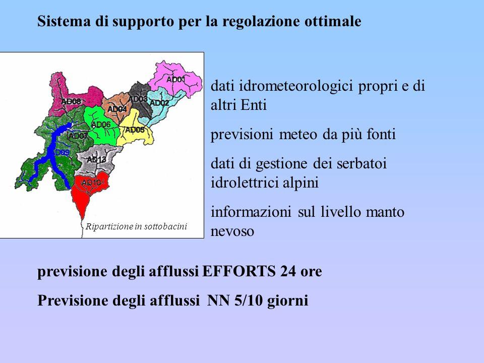 Sistema di supporto per la regolazione ottimale