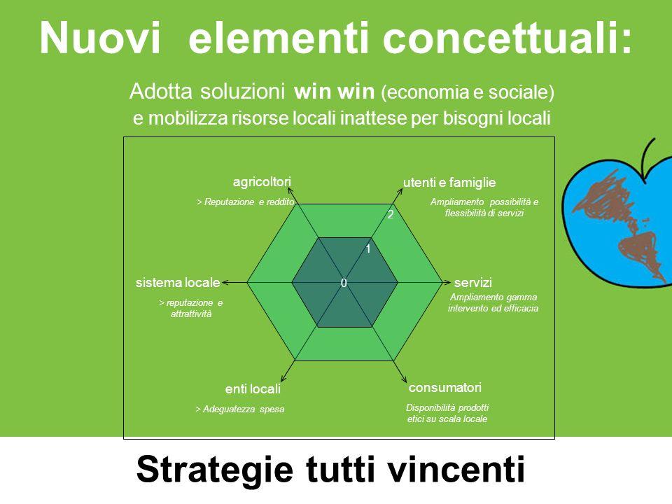 Nuovi elementi concettuali:
